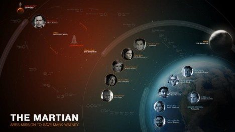 the martian infografía
